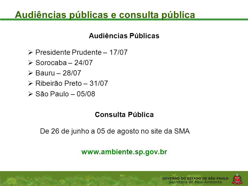 Audiências públicas e consulta pública
