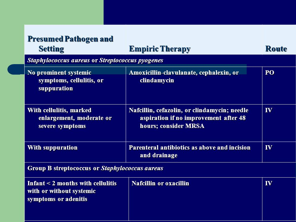 Presumed Pathogen and Setting Empiric Therapy Route