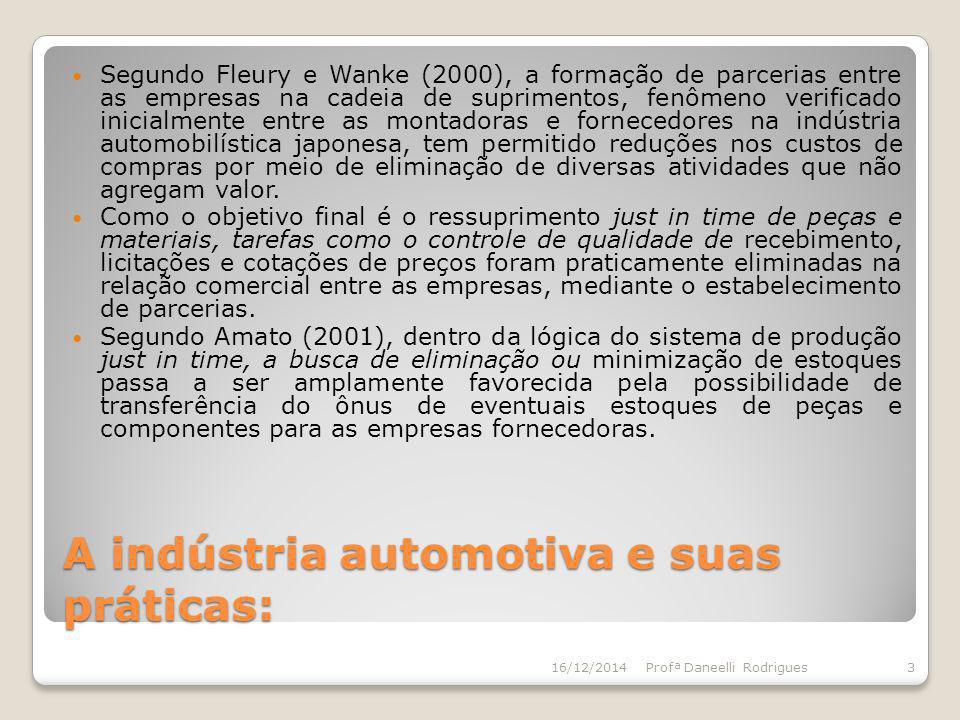 A indústria automotiva e suas práticas: