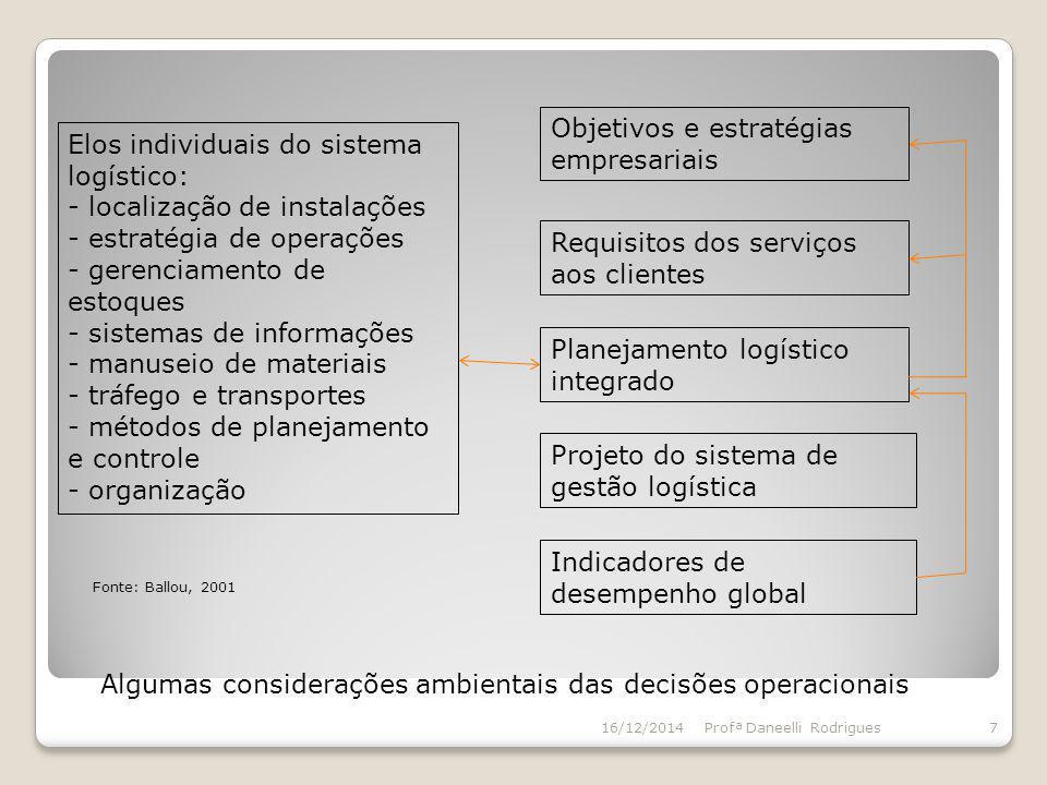 Elos individuais do sistema logístico: - localização de instalações