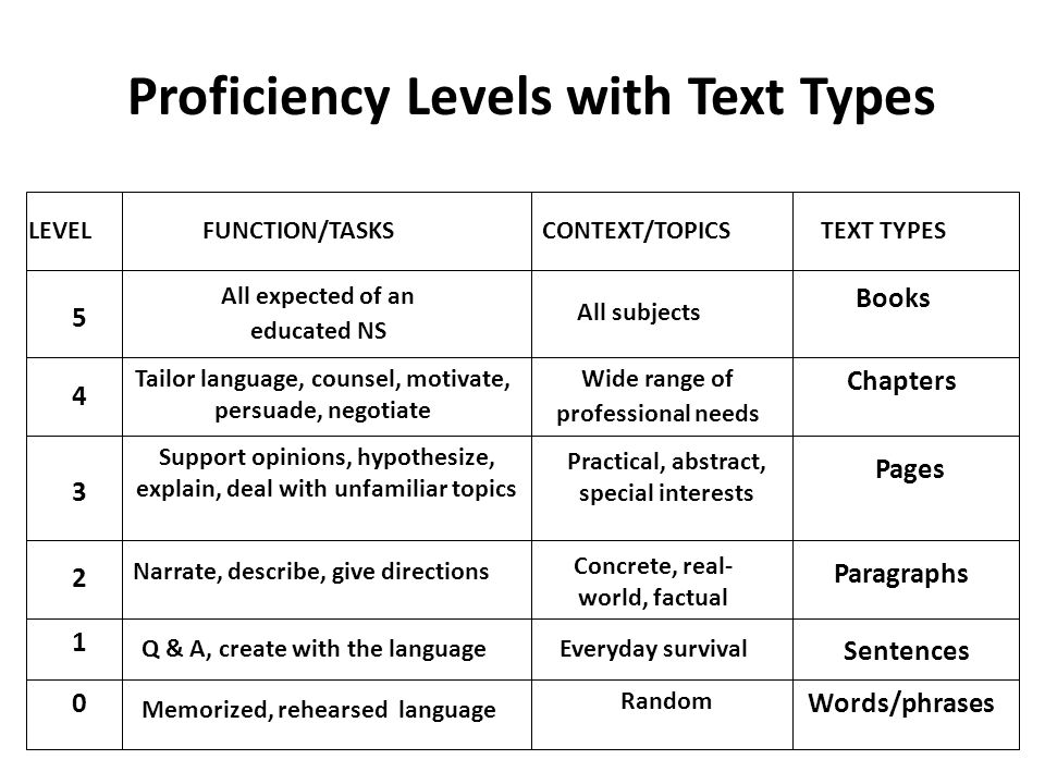 Proficiency Levels with Text Types