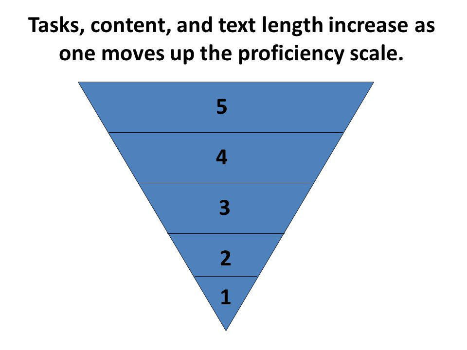 Tasks, content, and text length increase as one moves up the proficiency scale.