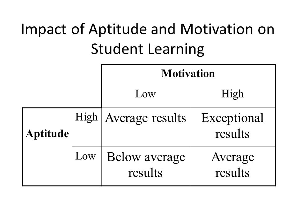 Impact of Aptitude and Motivation on Student Learning