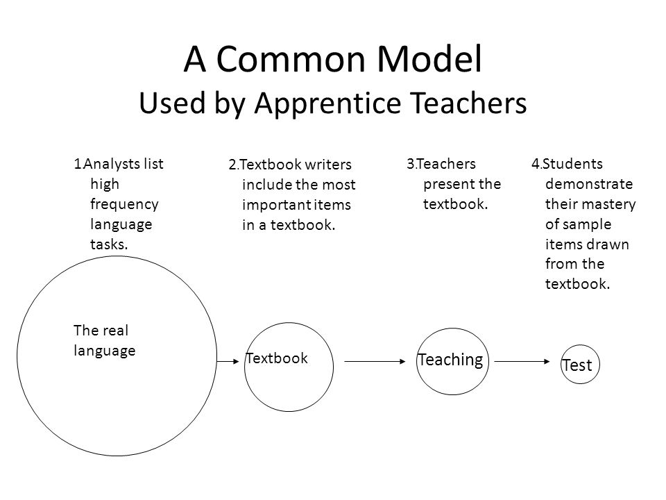 A Common Model Used by Apprentice Teachers