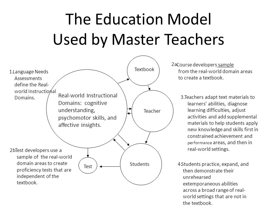 The Education Model Used by Master Teachers