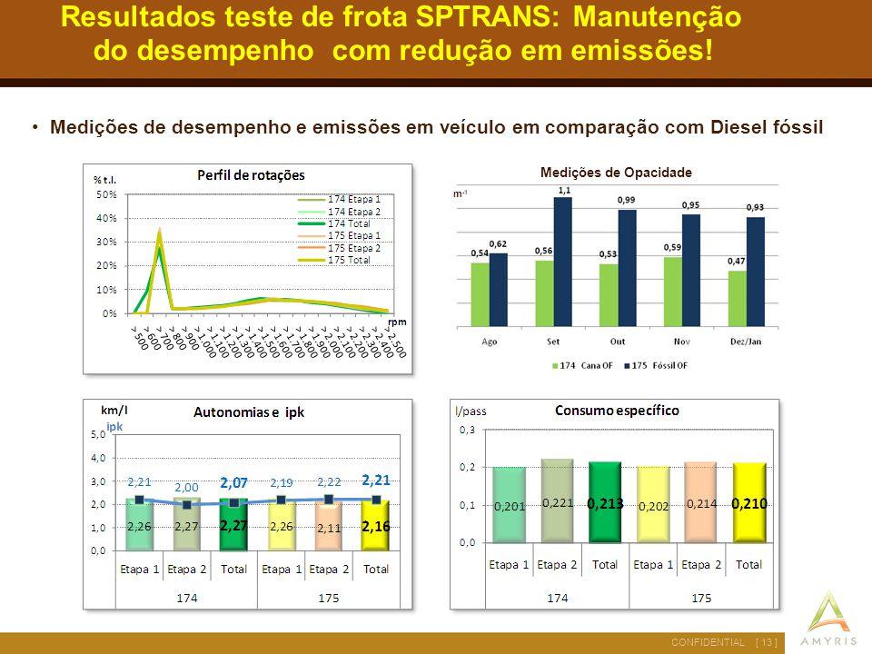 Resultados teste de frota SPTRANS: Manutenção do desempenho com redução em emissões!