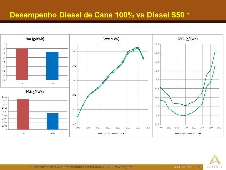 Desempenho Diesel de Cana 100% vs Diesel S50 *