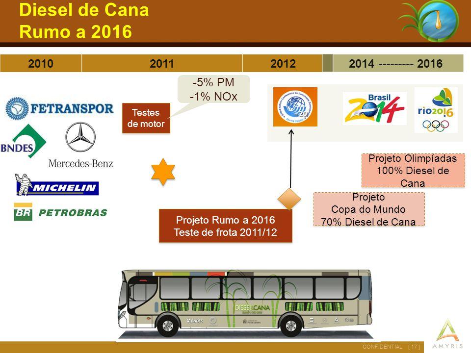 Diesel de Cana Rumo a 2016 2010 2011 2012 2014 --------- 2016 -5% PM