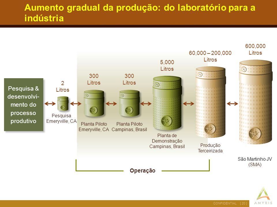 Aumento gradual da produção: do laboratório para a indústria