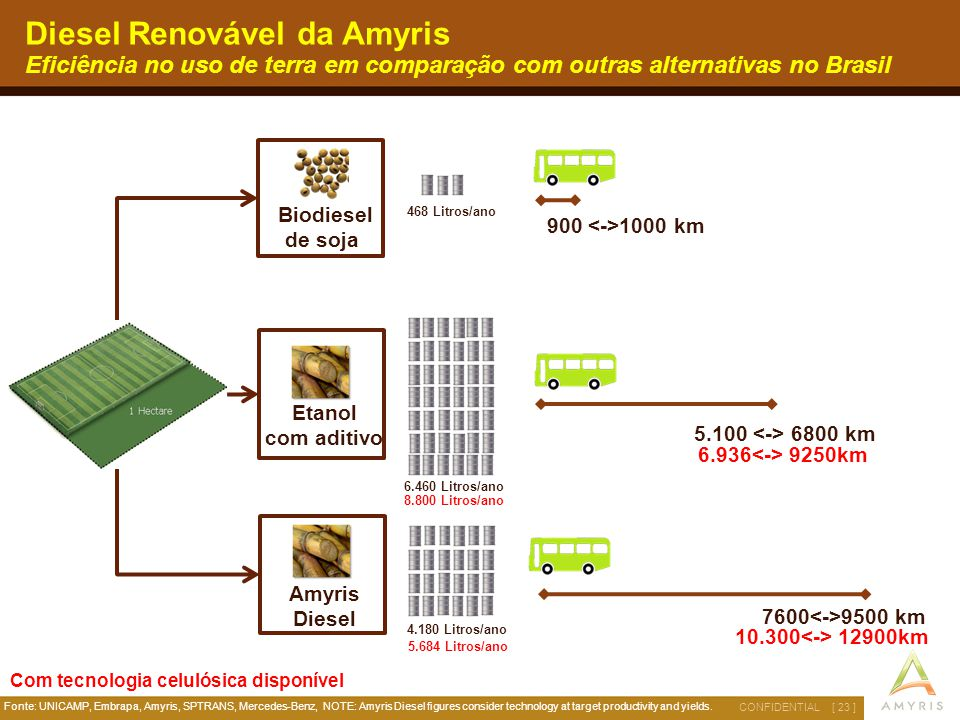 Diesel Renovável da Amyris