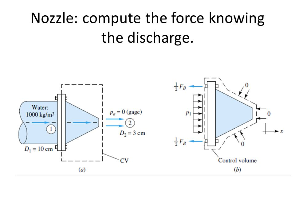 Nozzle: compute the force knowing the discharge.