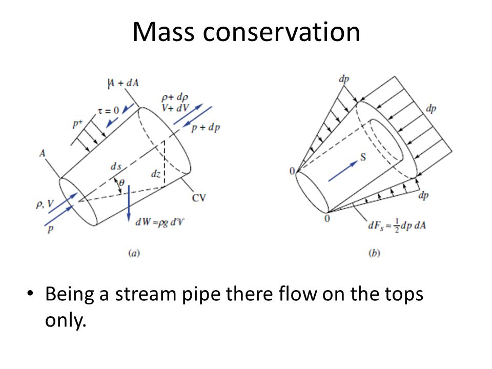 Mass conservation Being a stream pipe there flow on the tops only.
