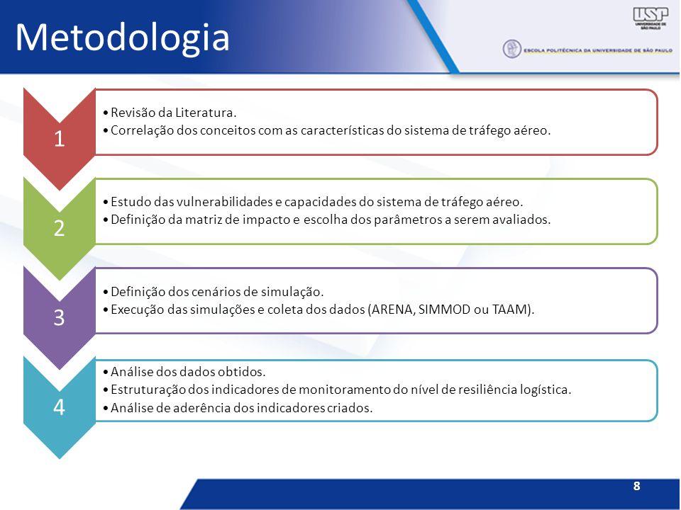 Metodologia 1 Revisão da Literatura.