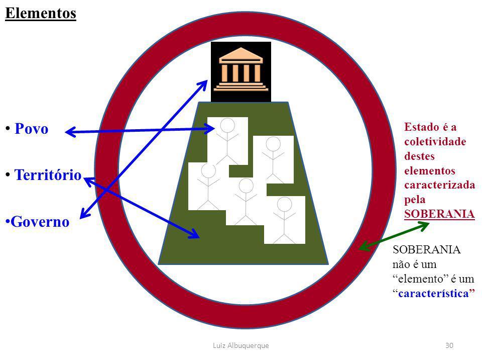 Elementos Povo Território Governo