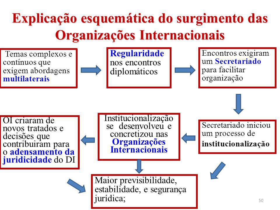 Explicação esquemática do surgimento das Organizações Internacionais