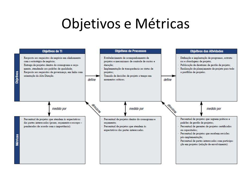 Objetivos e Métricas