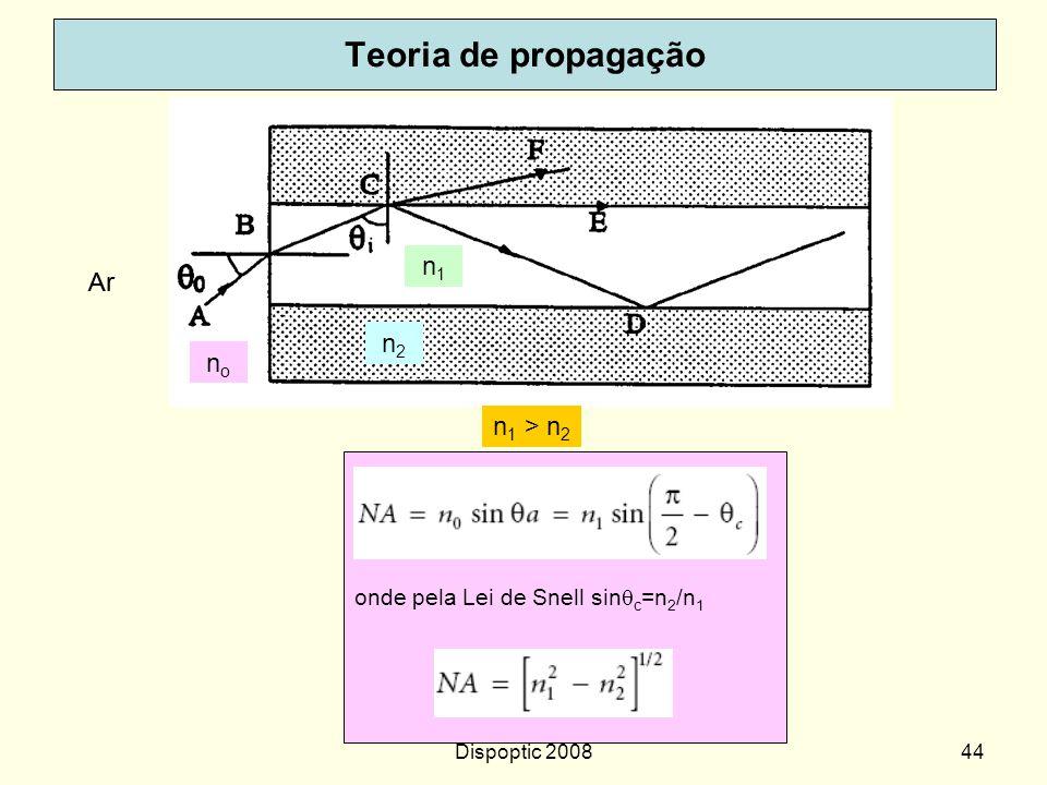 Teoria de propagação n1 Ar Ar n2 no n1 > n2