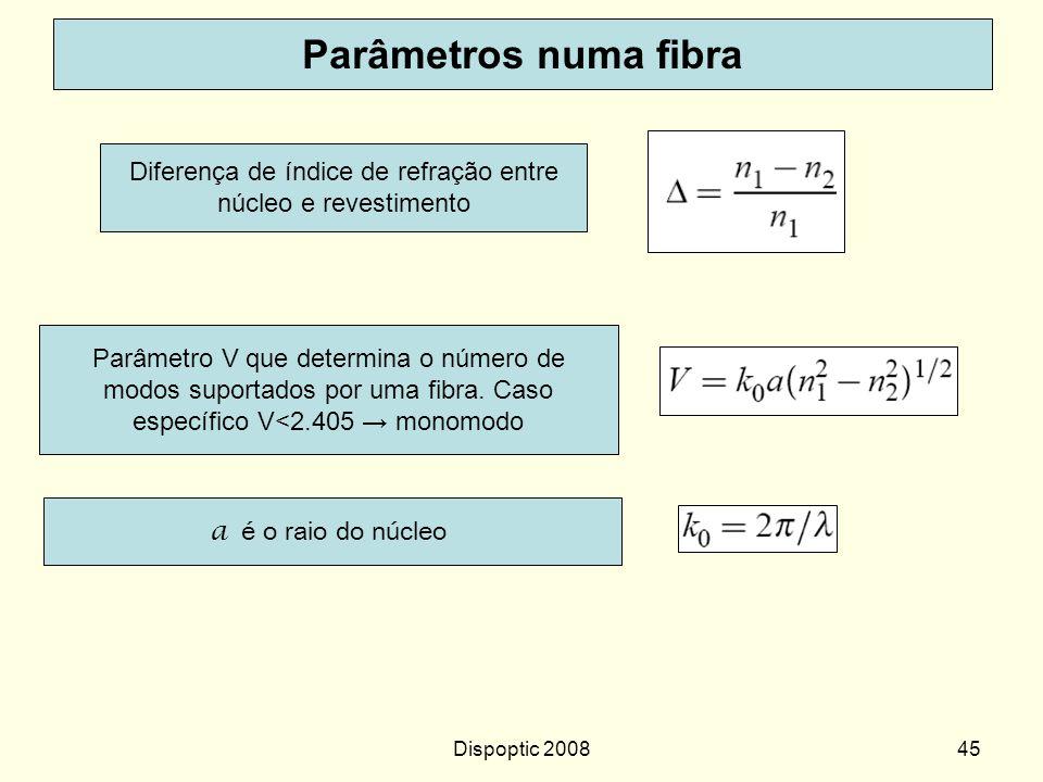Diferença de índice de refração entre núcleo e revestimento