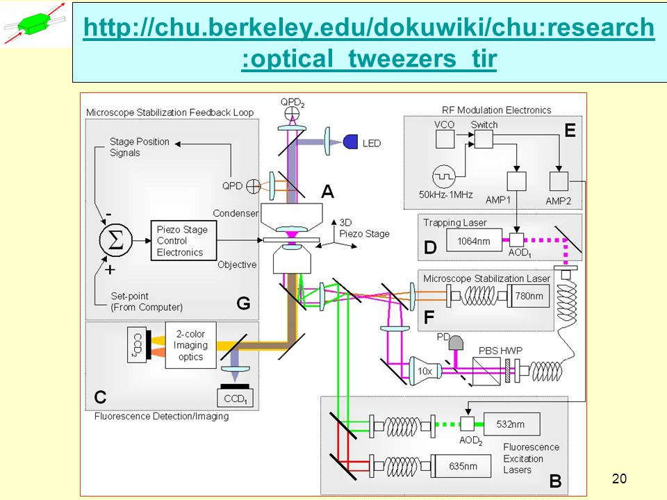 http://chu.berkeley.edu/dokuwiki/chu:research:optical_tweezers_tir Dispoptic 2010