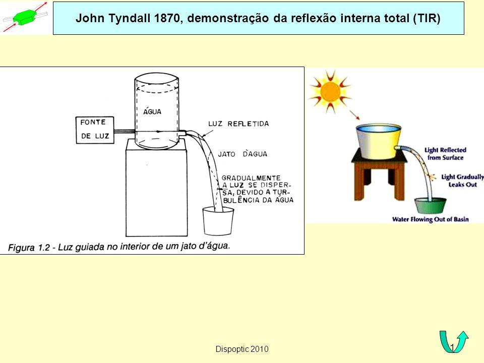 John Tyndall 1870, demonstração da reflexão interna total (TIR)