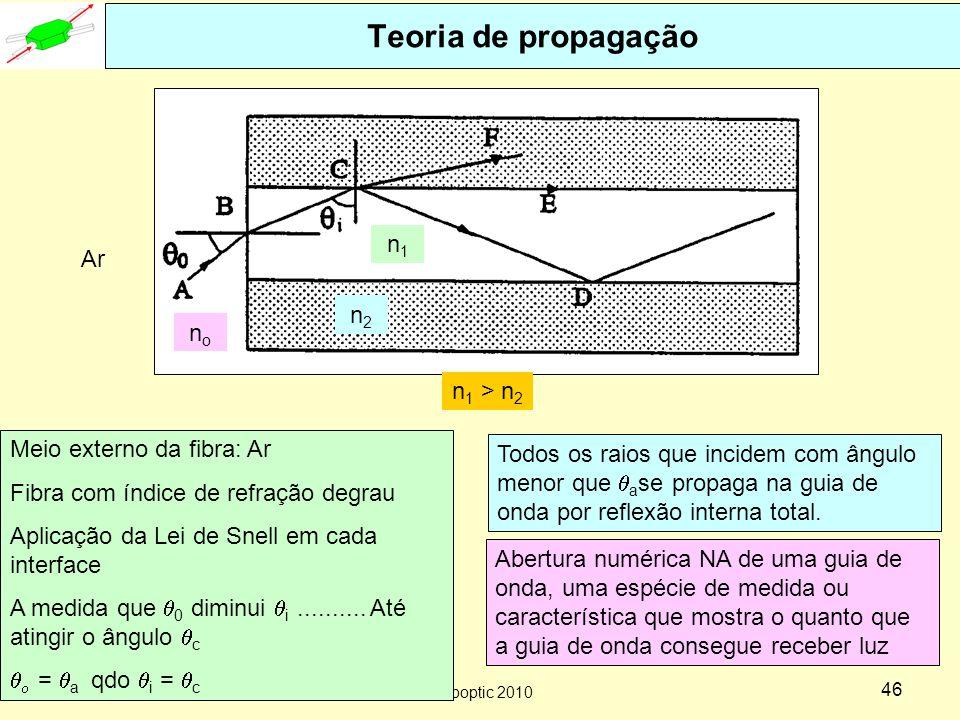 Teoria de propagação n1 Ar n2 no n1 > n2 Meio externo da fibra: Ar