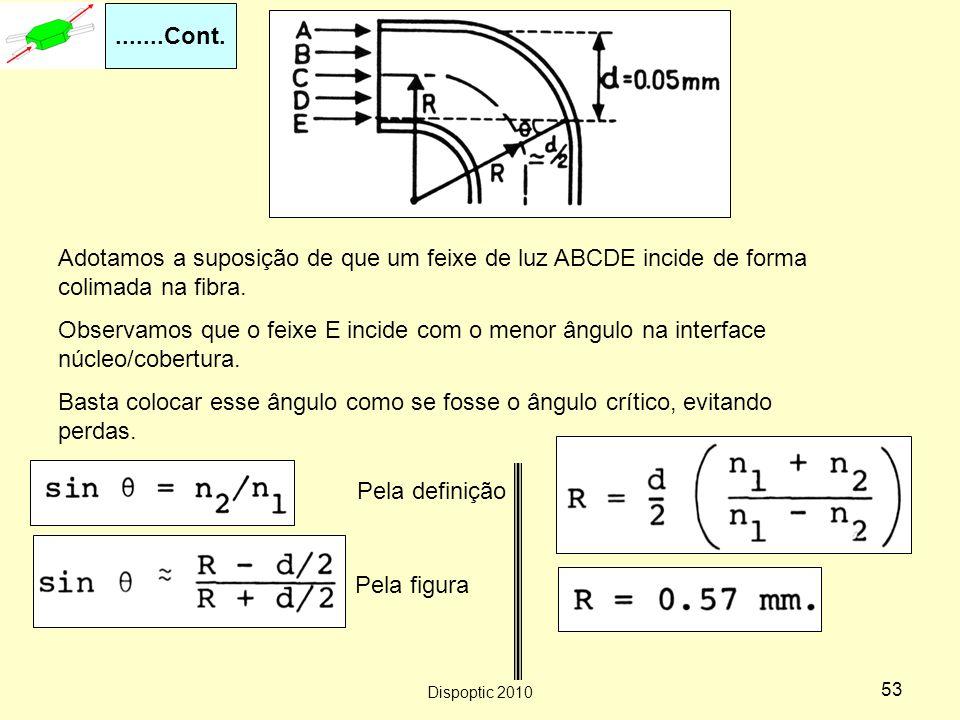 .......Cont. Adotamos a suposição de que um feixe de luz ABCDE incide de forma colimada na fibra.