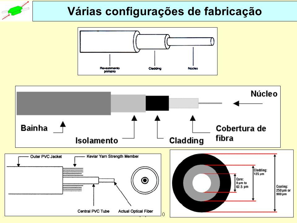 Várias configurações de fabricação