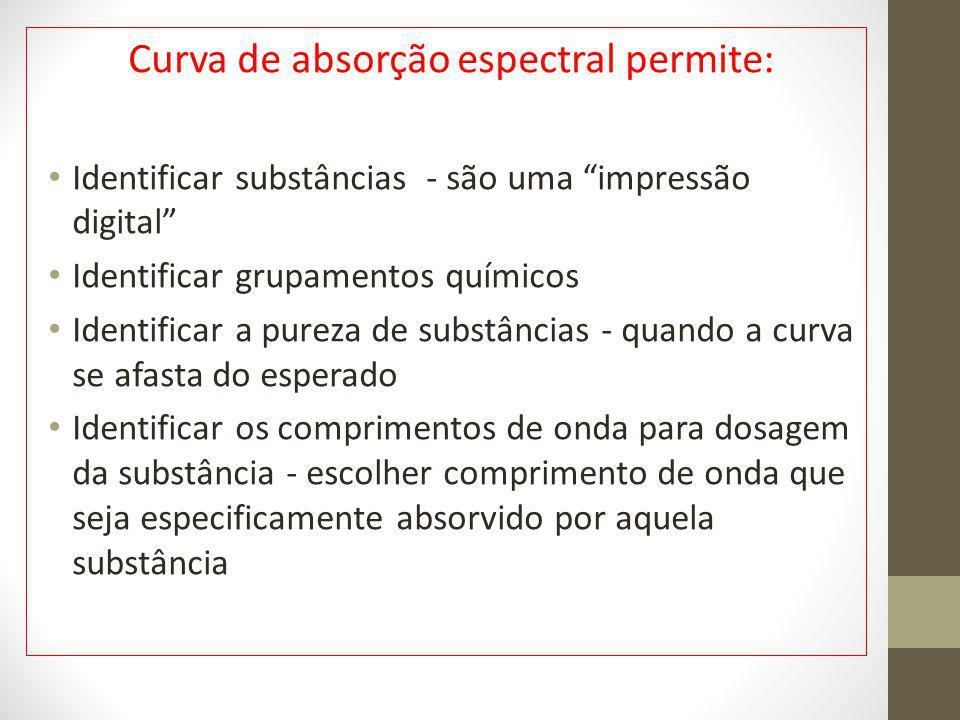 Curva de absorção espectral permite:
