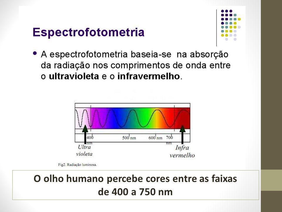 O olho humano percebe cores entre as faixas
