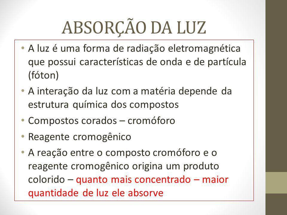 ABSORÇÃO DA LUZ A luz é uma forma de radiação eletromagnética que possui características de onda e de partícula (fóton)