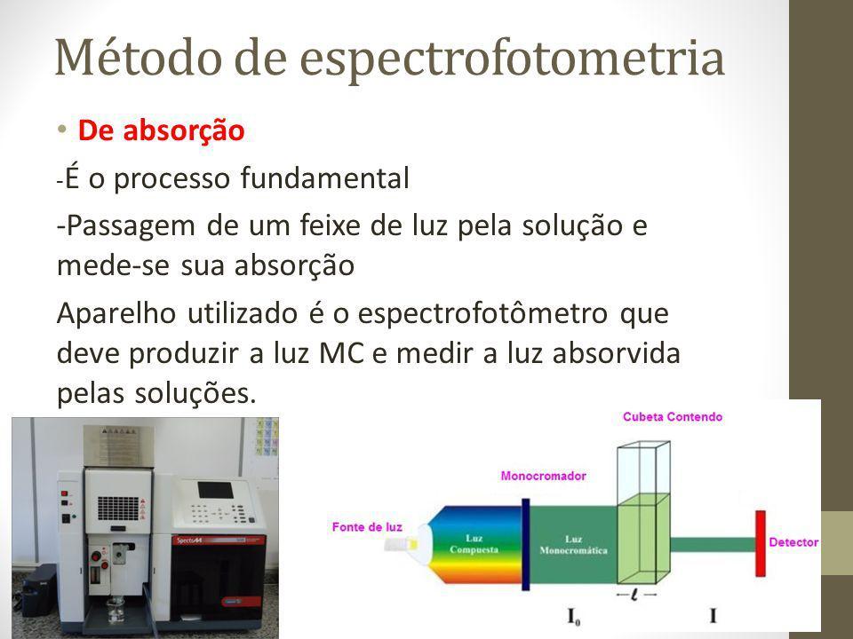Método de espectrofotometria
