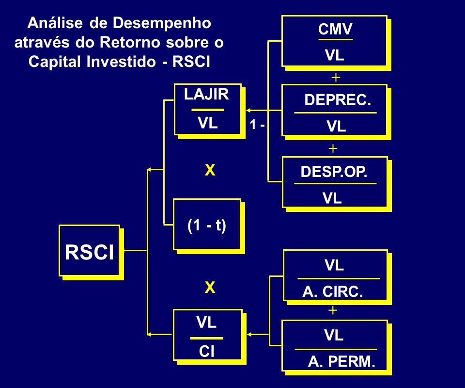 Pergunta Como medir o efeito do nível de endividamento escolhido (alavancagem favorável, desfavorável) e relacioná-lo á rentabilidade do acionista