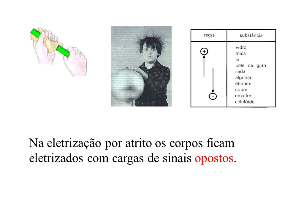 Na eletrização por atrito os corpos ficam eletrizados com cargas de sinais opostos.