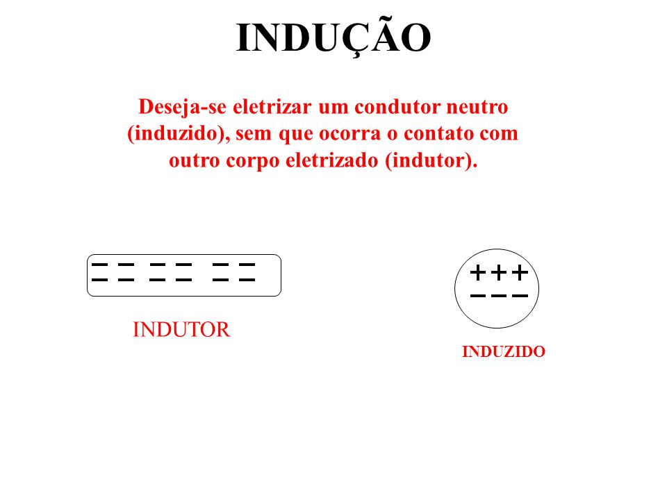 INDUÇÃO Deseja-se eletrizar um condutor neutro (induzido), sem que ocorra o contato com outro corpo eletrizado (indutor).