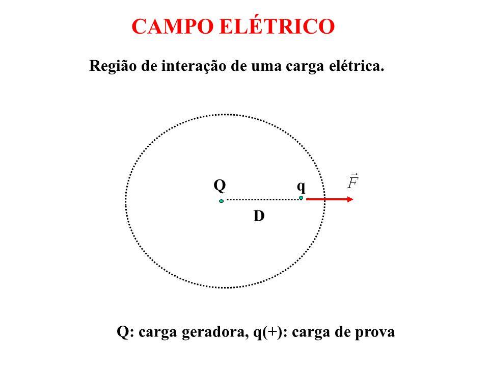 CAMPO ELÉTRICO Região de interação de uma carga elétrica. Q q D