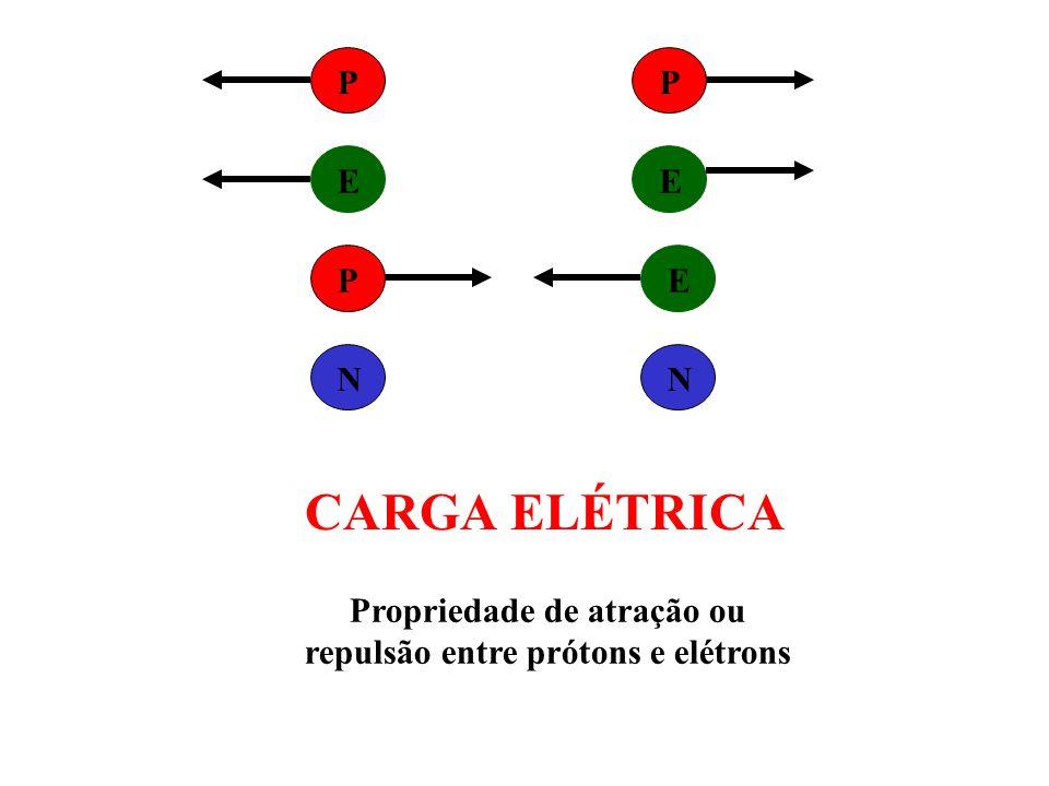 Propriedade de atração ou repulsão entre prótons e elétrons