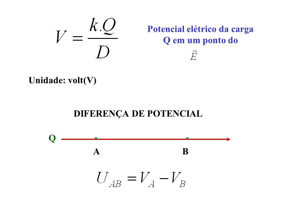 Potencial elétrico da carga Q em um ponto do