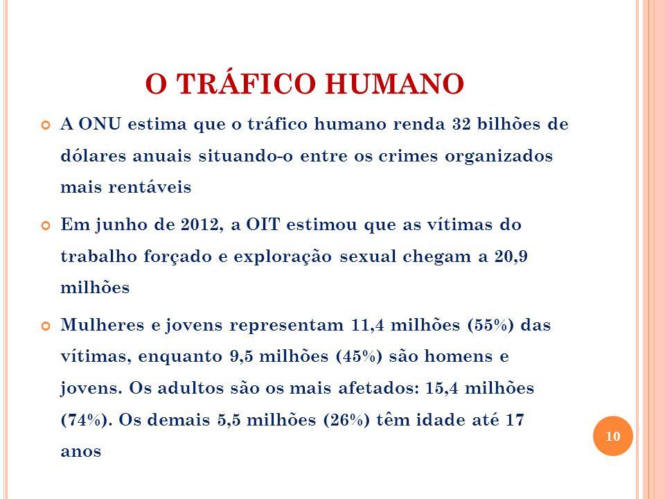 O TRÁFICO HUMANO A ONU estima que o tráfico humano renda 32 bilhões de dólares anuais situando-o entre os crimes organizados mais rentáveis.