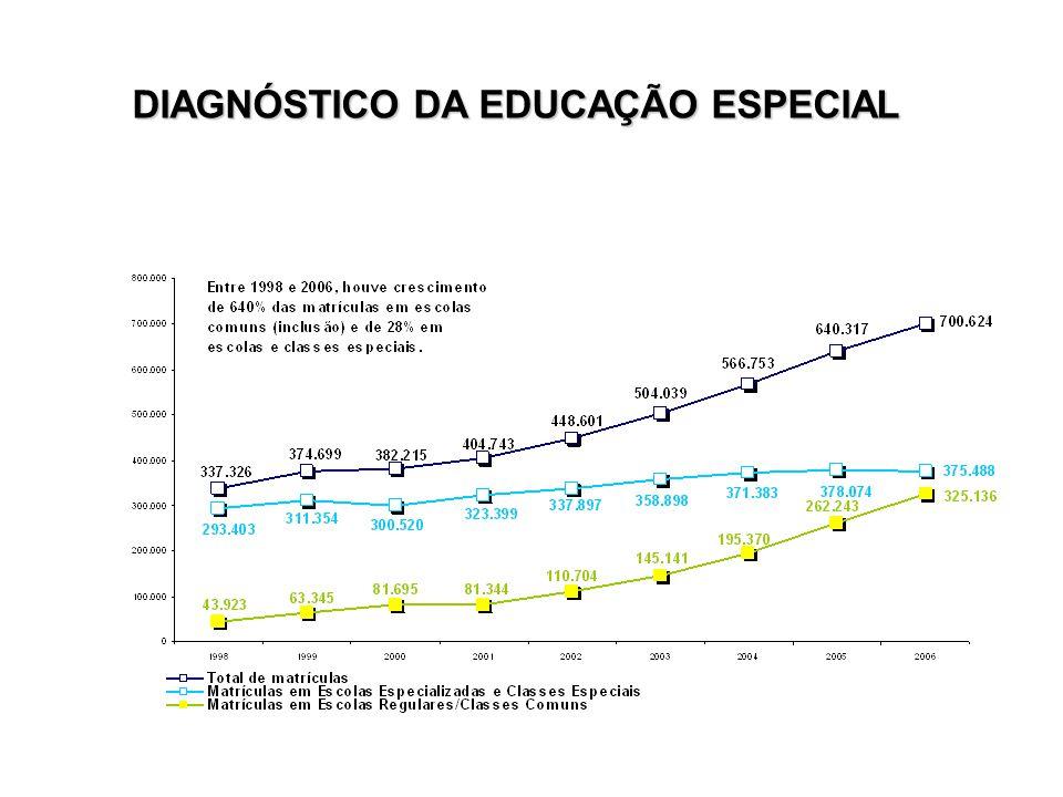 DIAGNÓSTICO DA EDUCAÇÃO ESPECIAL