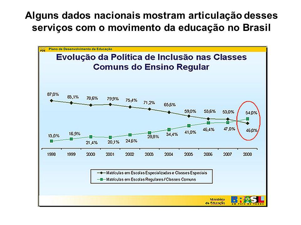 Alguns dados nacionais mostram articulação desses serviços com o movimento da educação no Brasil