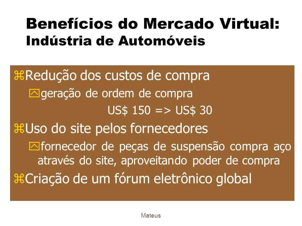 Benefícios do Mercado Virtual: Indústria de Automóveis