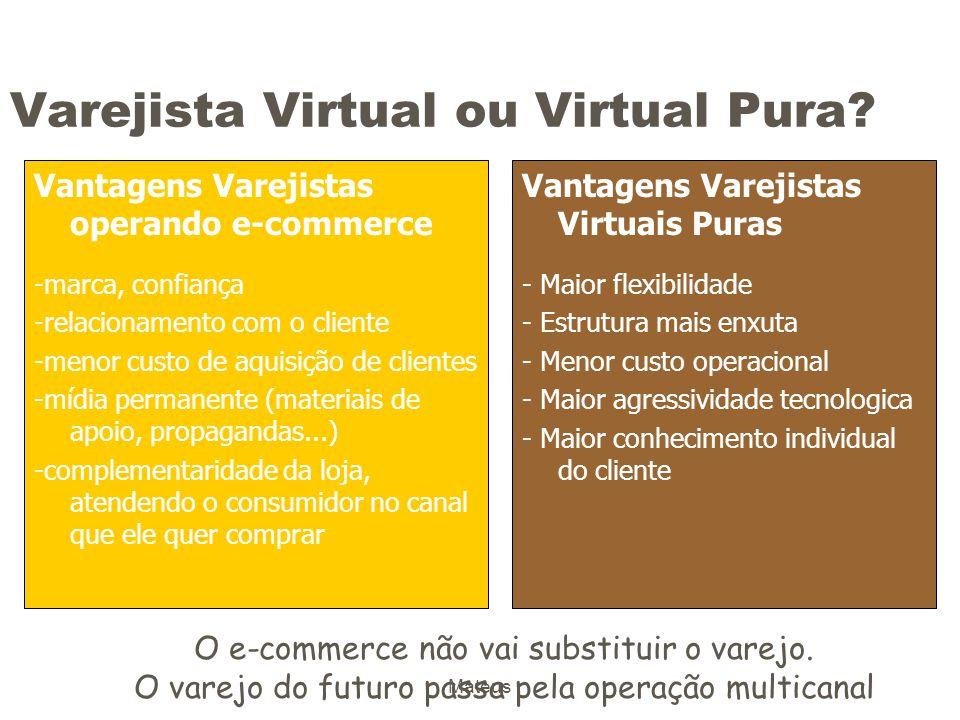 Varejista Virtual ou Virtual Pura