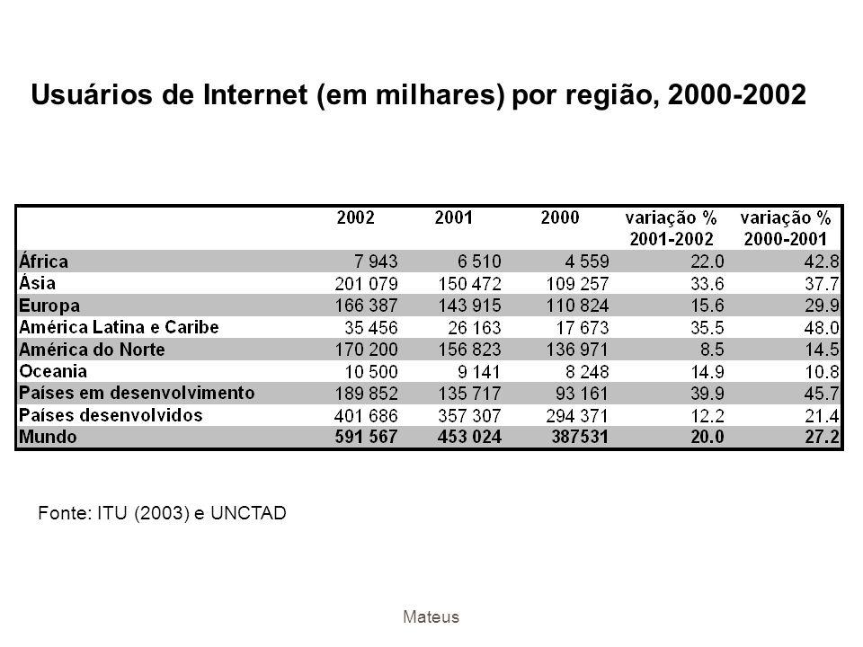 Usuários de Internet (em milhares) por região, 2000-2002