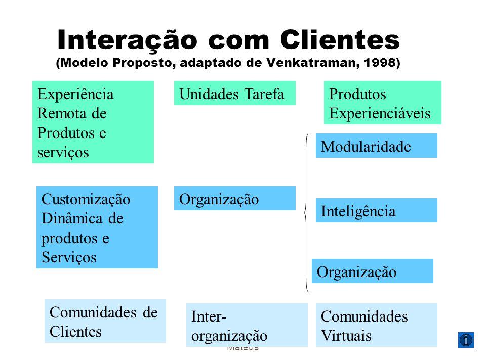 Interação com Clientes (Modelo Proposto, adaptado de Venkatraman, 1998)