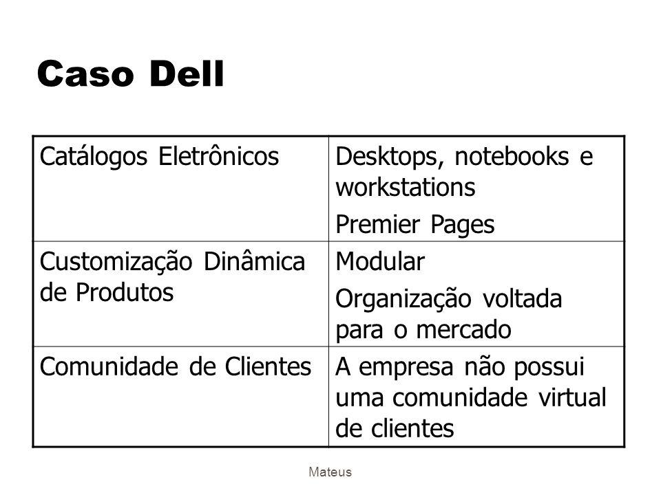Caso Dell Catálogos Eletrônicos Desktops, notebooks e workstations