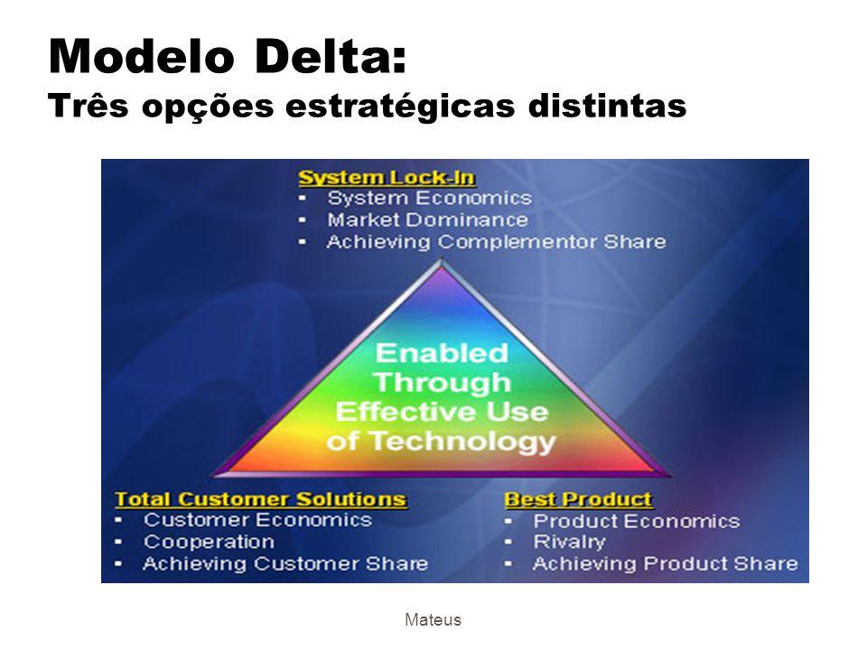 Modelo Delta: Três opções estratégicas distintas