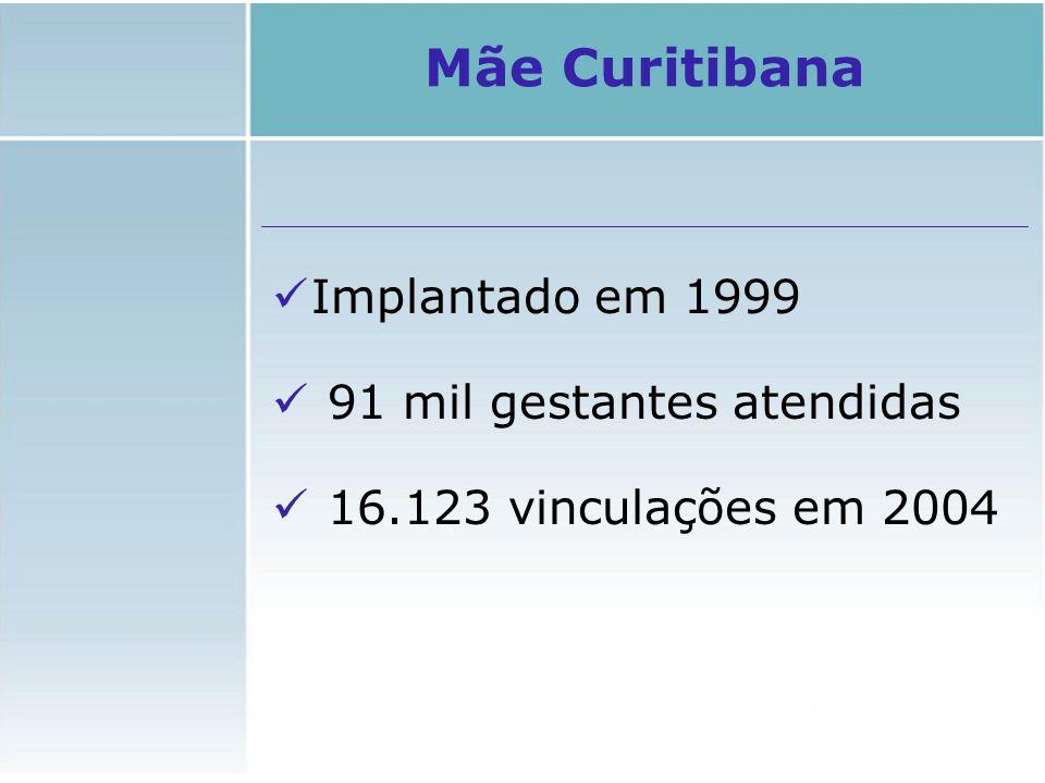 Mãe Curitibana Implantado em 1999 91 mil gestantes atendidas