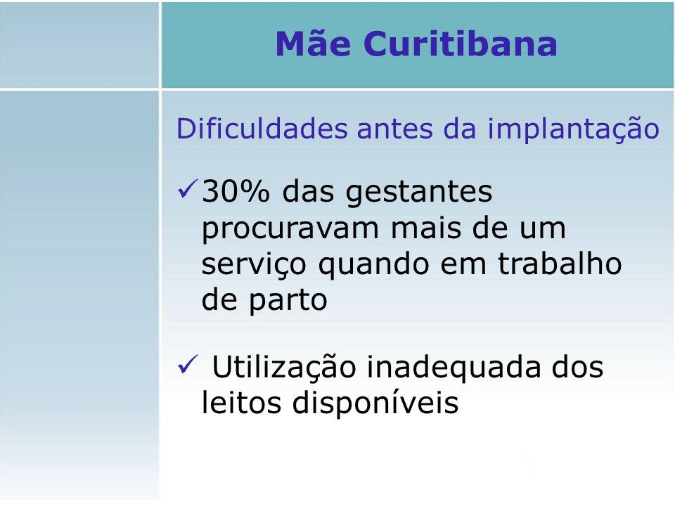 Mãe Curitibana Dificuldades antes da implantação. 30% das gestantes procuravam mais de um serviço quando em trabalho de parto.