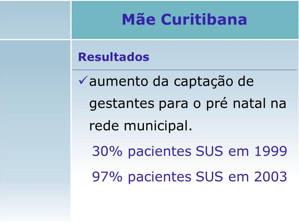 Mãe Curitibana Resultados. aumento da captação de gestantes para o pré natal na rede municipal. 30% pacientes SUS em 1999.