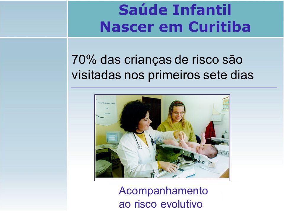 Saúde Infantil Nascer em Curitiba